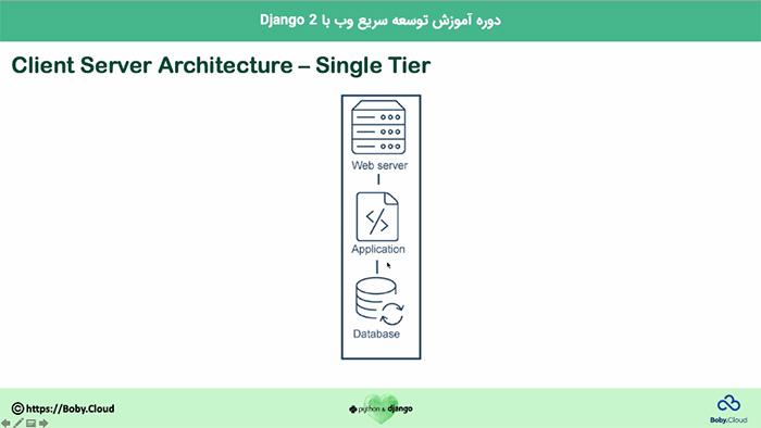 معماری کلاینت و سرور در Django2