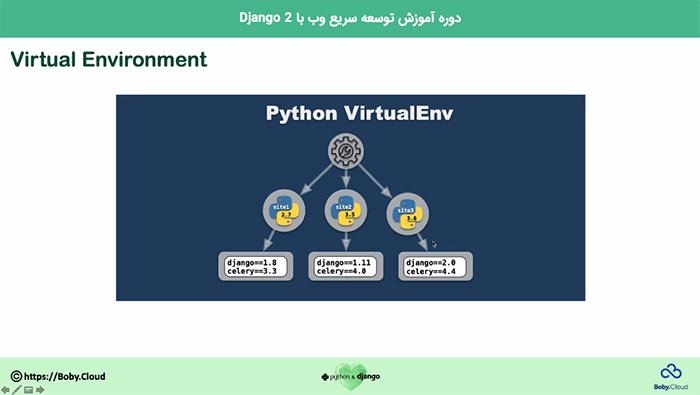Virtual Environment در Django