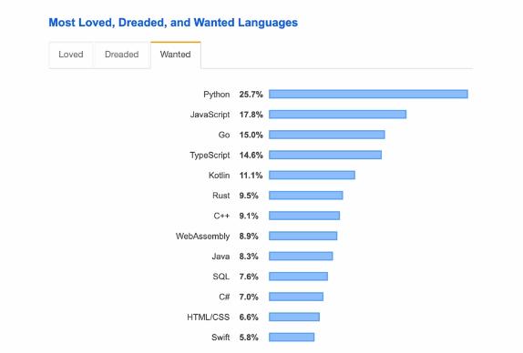 بیشترین مخاطب زبان های برنامه نویسی طبق آمار stackoverflow